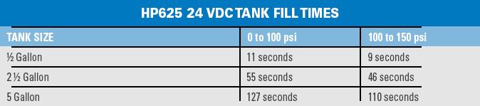 HP625-24V_fillrates