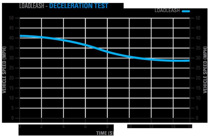 P67 Deceleration