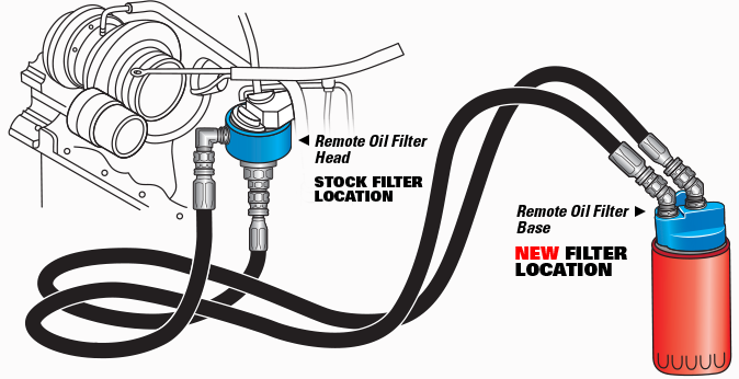 Remote Oil Filter Relocation